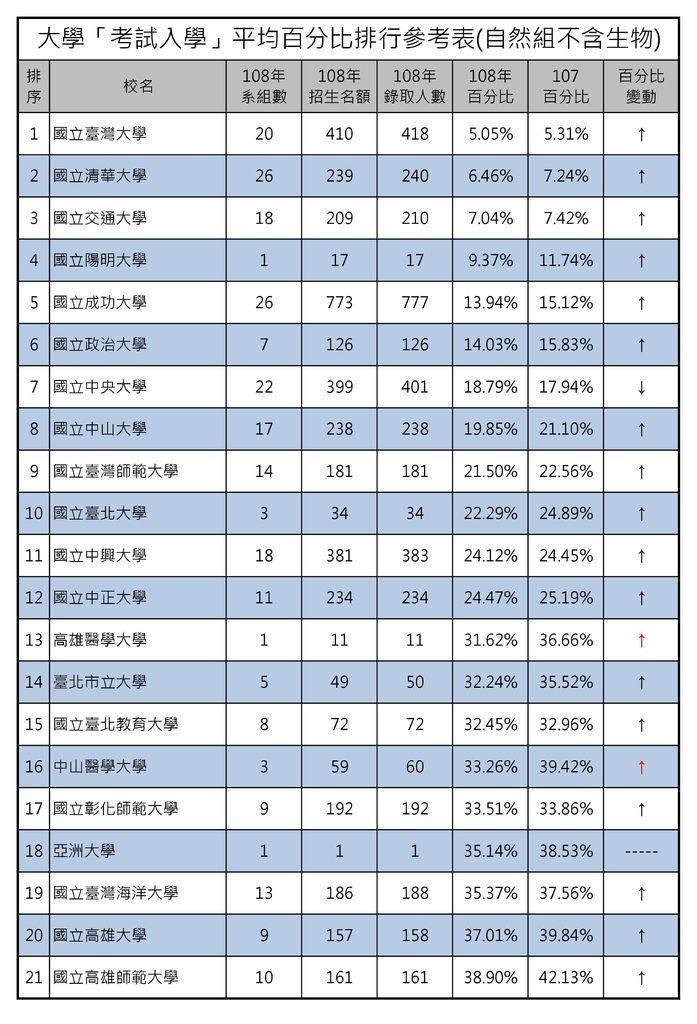 大學「考試入學」平均百分比排行參考表(自然組不含生物) (1).jpg