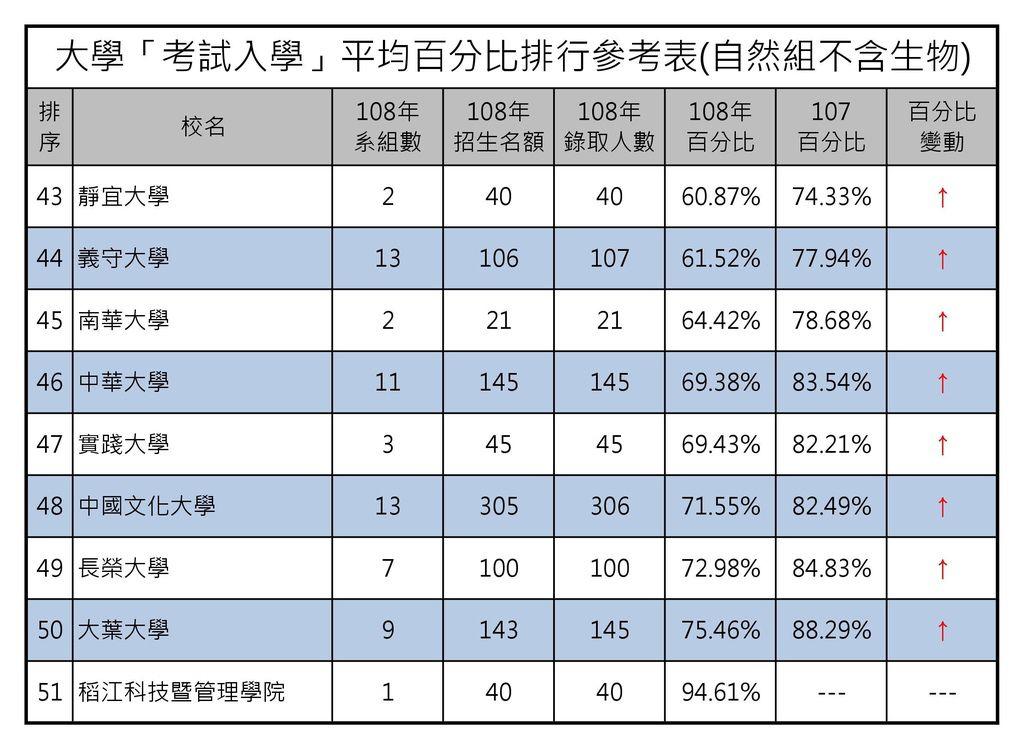 大學「考試入學」平均百分比排行參考表(自然組不含生物) (3).jpg
