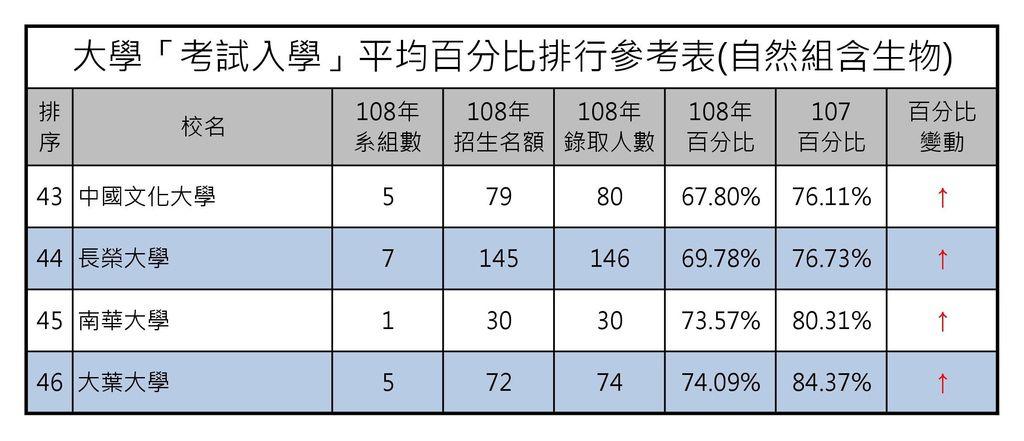 大學「考試入學」平均百分比排行參考表(自然組含生物) (3).jpg