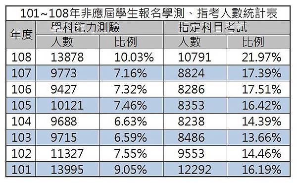 101~108年非應屆學生報名學測、指考人數統計表.jpg