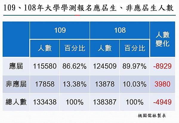 109、108年大學學測報名應屆生、非應屆生人數.jpg