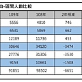 108年109年國英數自區間人數比較(桃園儒林製作).jpg
