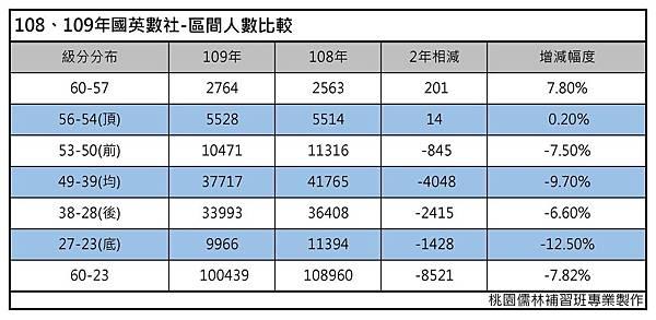 108年109年國英數社區間人數比較(桃園儒林製作).jpg
