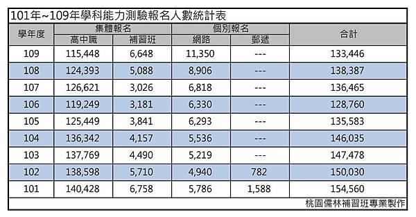 101~109學測報考人數分集體報名與個別報名.jpg