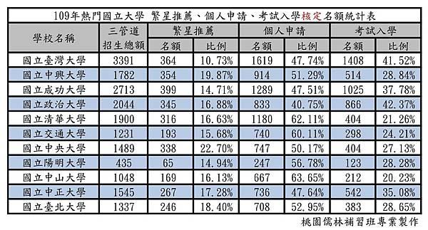 109年熱門國立大學 繁星推薦、個人申請、考試入學核定名額統計表.jpg