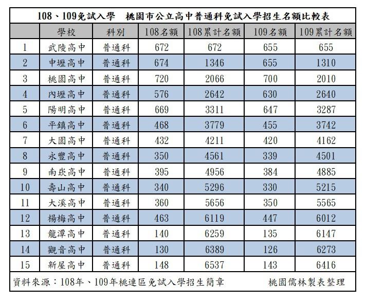 108109年桃園公立高中普通科免試入學招生名額.jpg