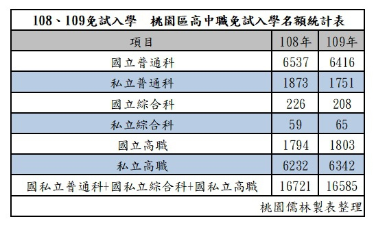 108、109年桃連區高中職免試入學名額統計.jpg