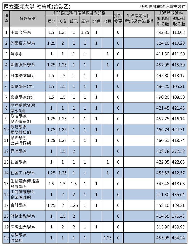 國立臺灣大學-社會組(含數乙).jpg