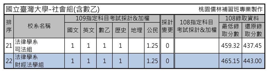 國立臺灣大學-社會組(含數乙)2.jpg