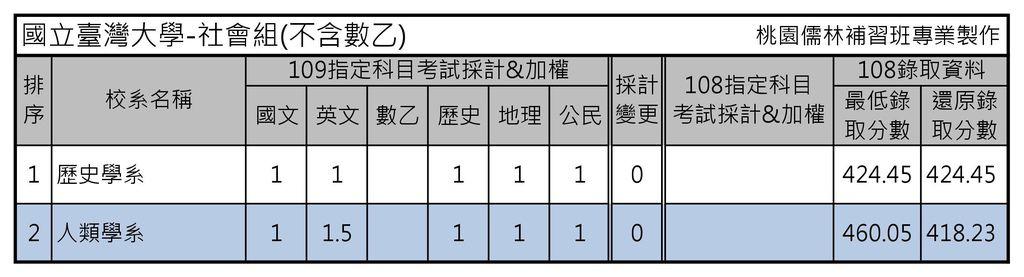國立臺灣大學-社會組(不含數乙).jpg