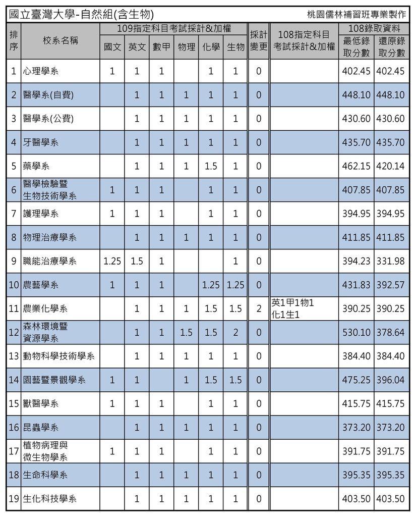 國立臺灣大學-自然組(含生物).jpg