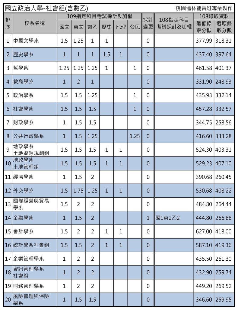國立政治大學-社會組(含數乙).jpg