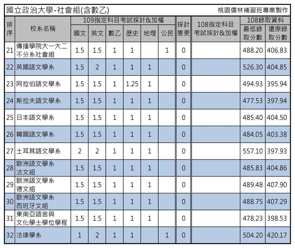 國立政治大學-社會組(含數乙)2.jpg