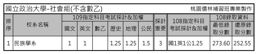 國立政治大學-社會組(不含數乙).jpg