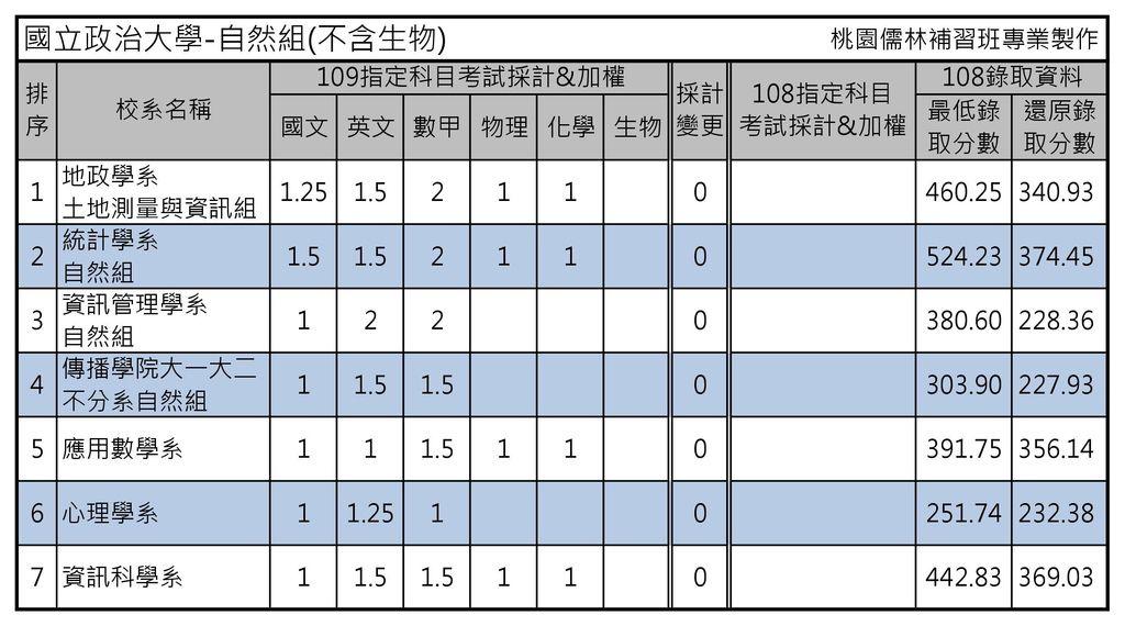 國立政治大學-自然組(不含生物).jpg