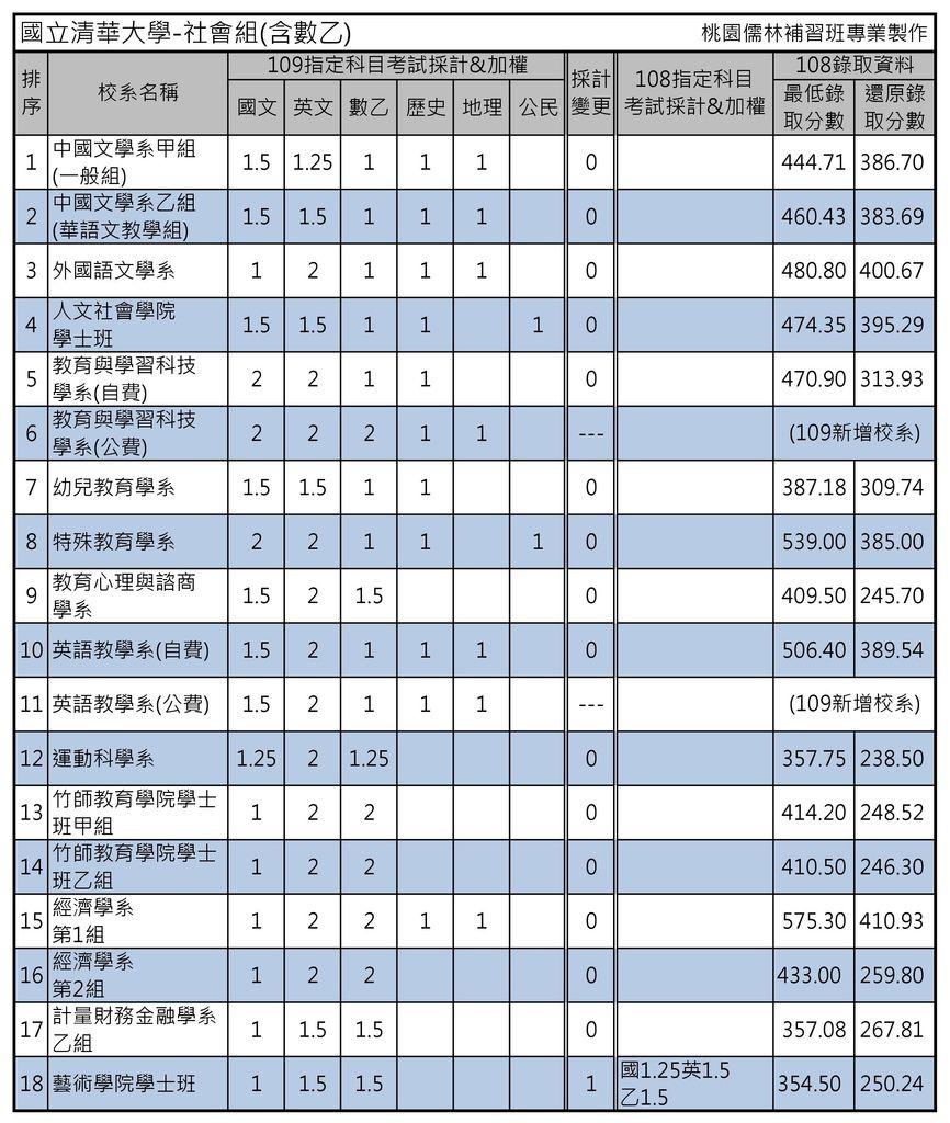 國立清華大學-社會組(含數乙).jpg