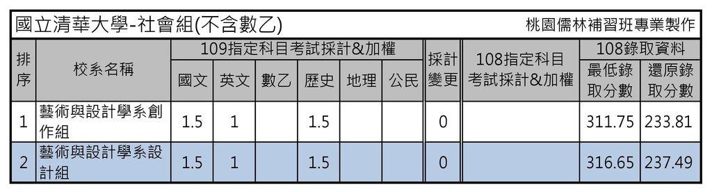 國立清華大學-社會組(不含數乙).jpg
