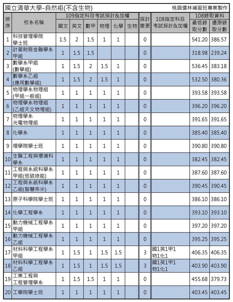 國立清華大學-自然組(不含生物).jpg