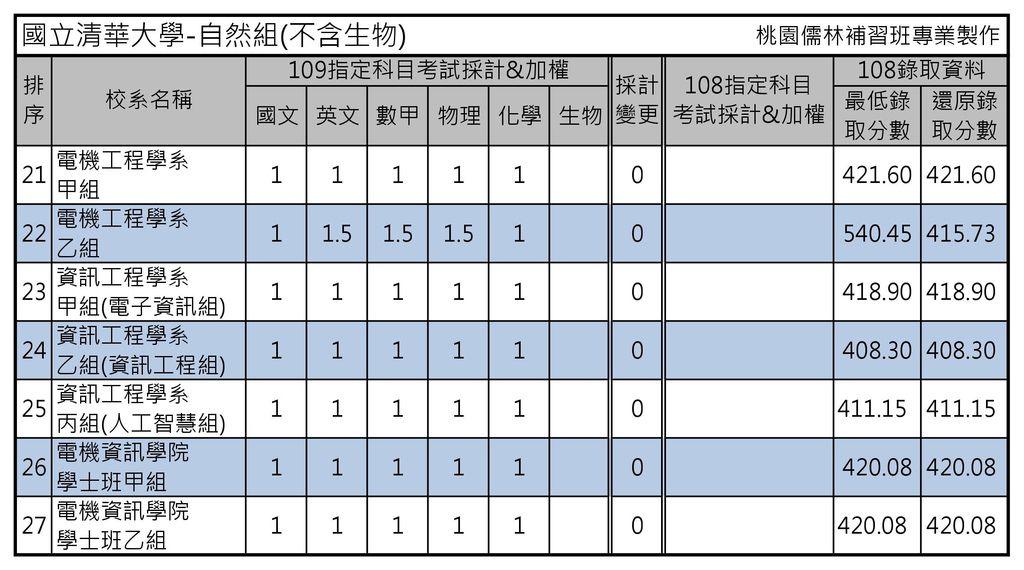 國立清華大學-自然組(不含生物)2.jpg