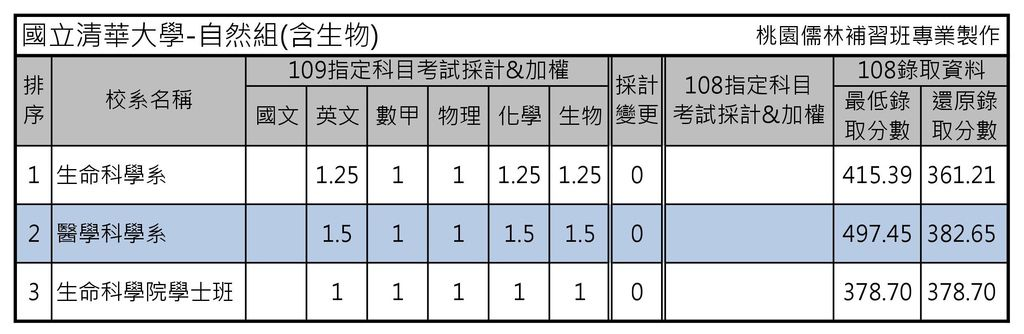 國立清華大學-自然組(含生物).jpg