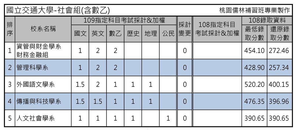 國立交通大學-社會組(含數乙).jpg