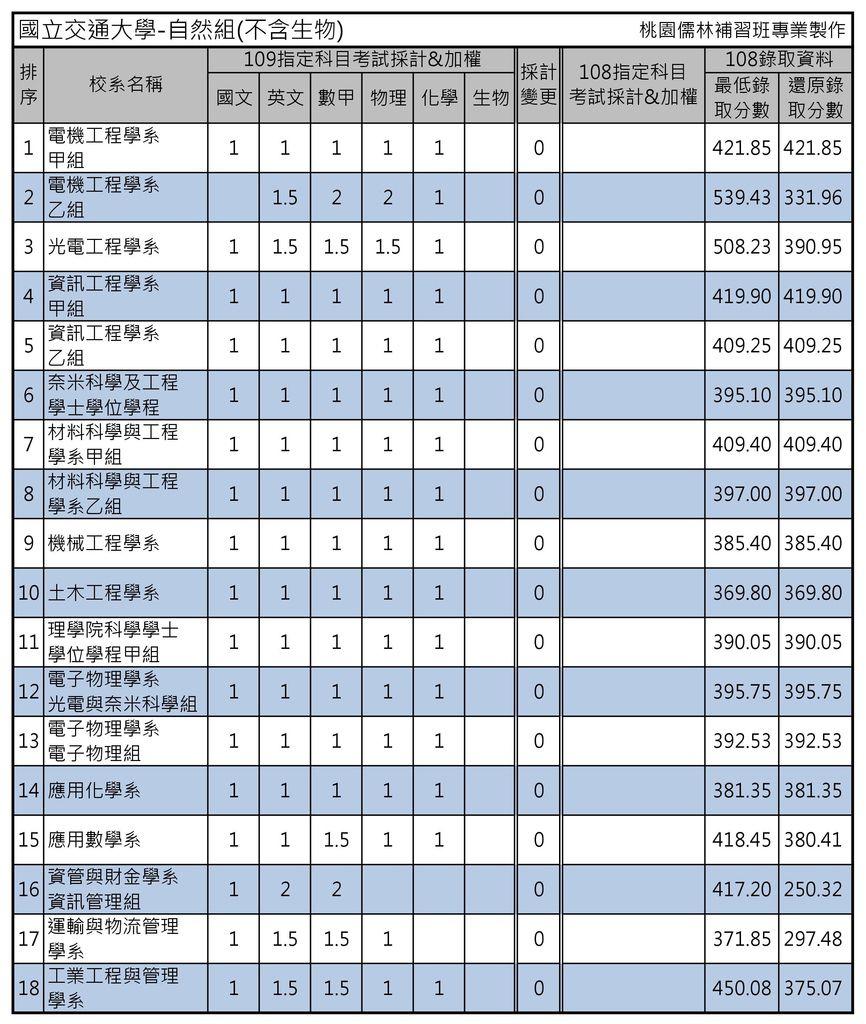 國立交通大學-自然組(不含生物).jpg