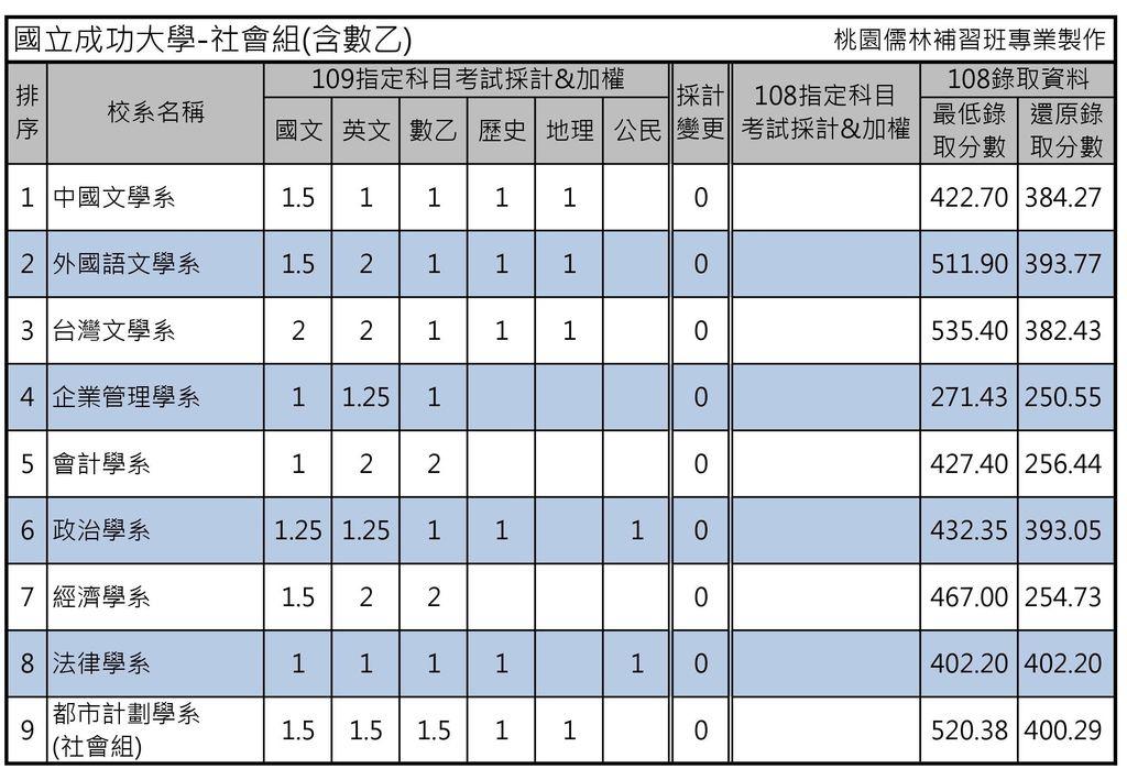 國立成功大學-社會組(含數乙).jpg