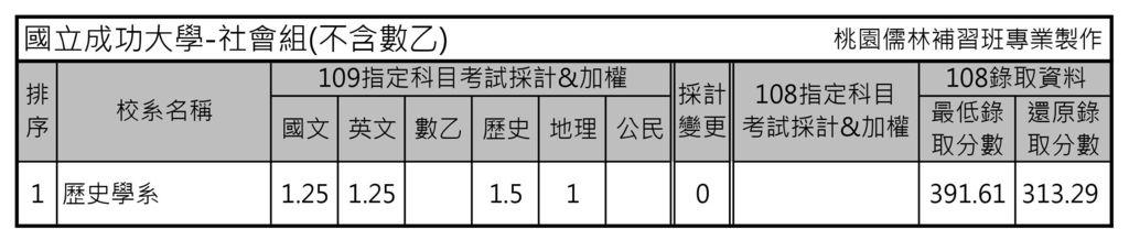 國立成功大學-社會組(不含數乙).jpg