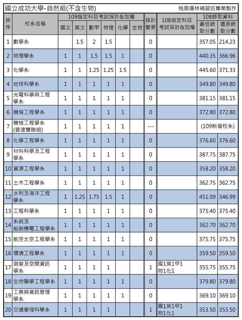 國立成功大學-自然組(不含生物).jpg