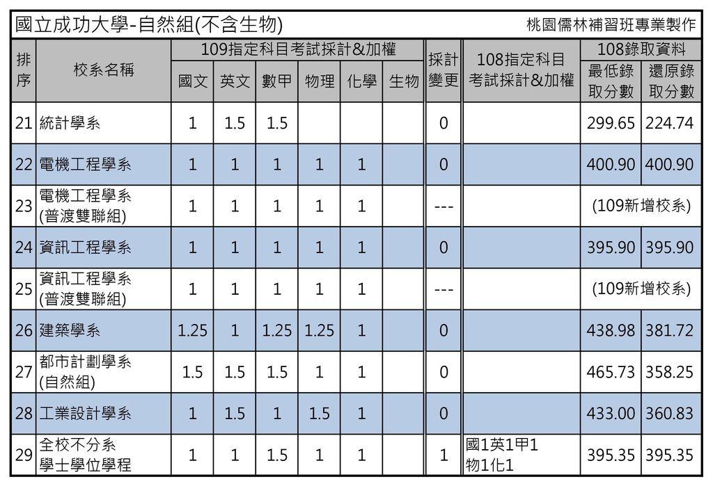國立成功大學-自然組(不含生物)2.jpg