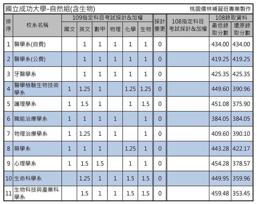 國立成功大學-自然組(含生物).jpg