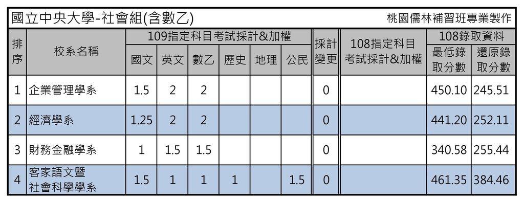 國立中央大學-社會組(含數乙).jpg