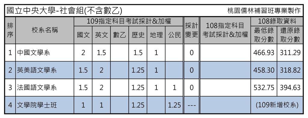 國立中央大學-社會組(不含數乙).jpg