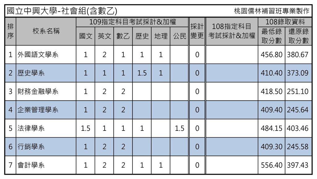 國立中興大學-社會組(含數乙).jpg