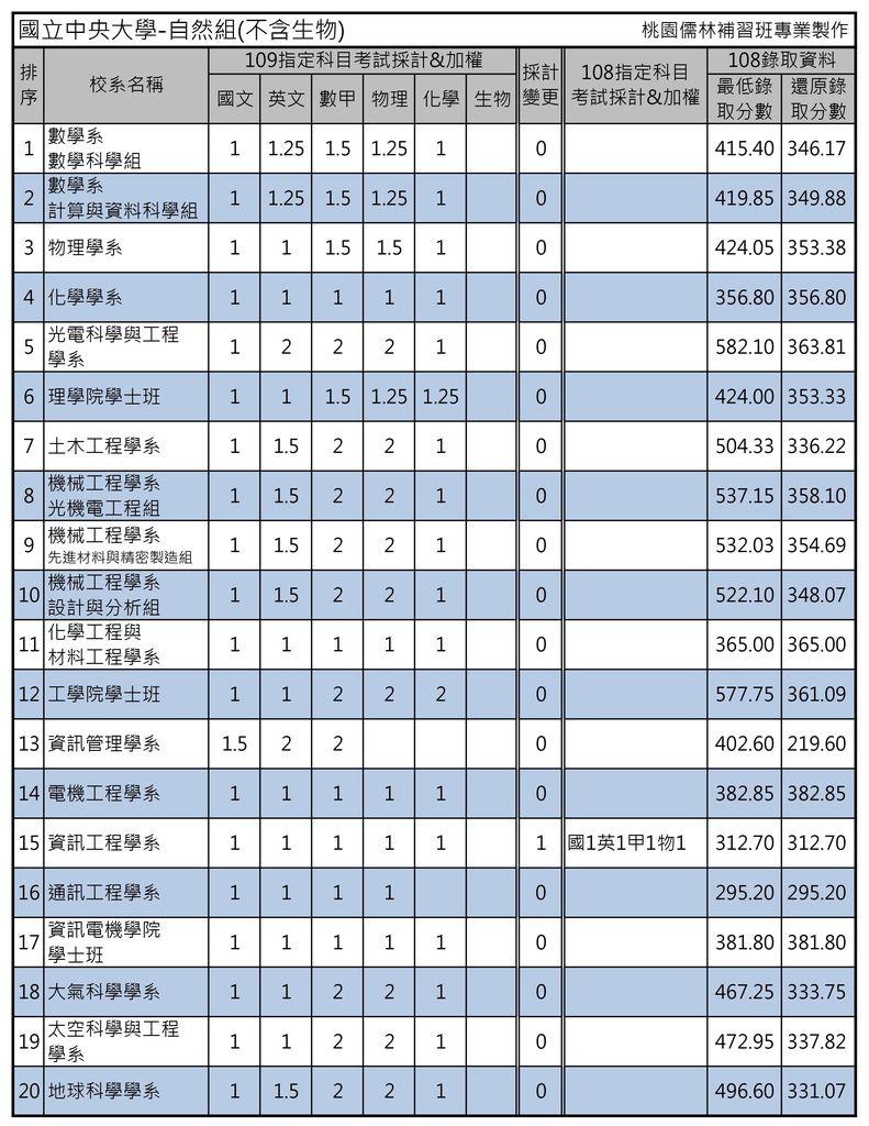 國立中央大學-自然組(不含生物).jpg