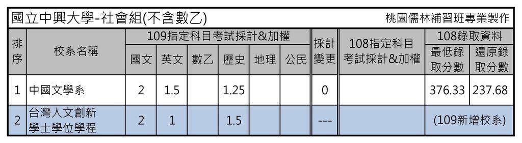 國立中興大學-社會組(不含數乙).jpg