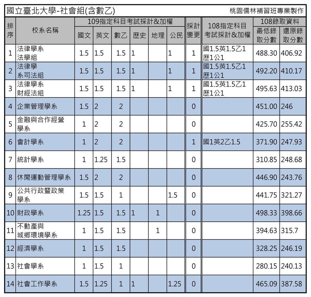 國立臺北大學-社會組(含數乙).jpg