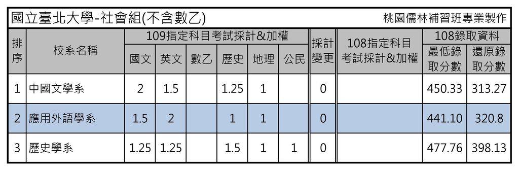 國立臺北大學-社會組(不含數乙).jpg
