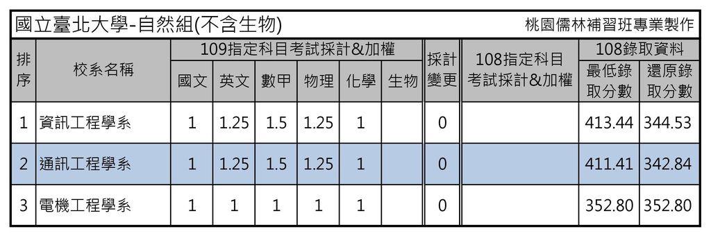 國立臺北大學-自然組(不含生物).jpg