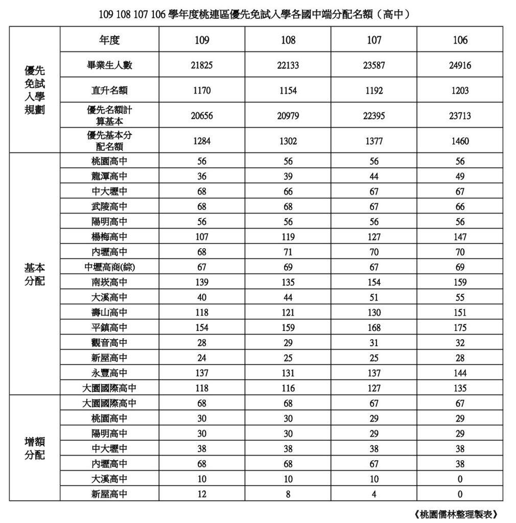 109108107106學年桃連區各高中優先免試名額整理.jpg
