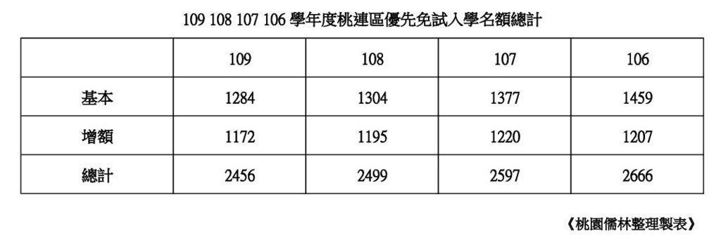 109108107106學年度桃連區優先免試名額整理總計.jpg
