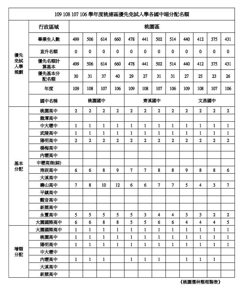 109年學校優先免試名額整理桃園區(桃園.青溪.文昌).jpg