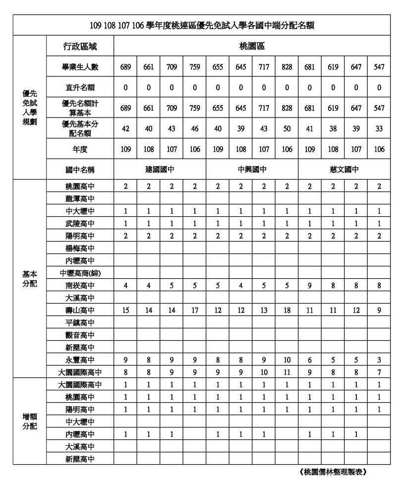 109年學校優先免試名額整理桃園區(建國.中興.慈文).jpg