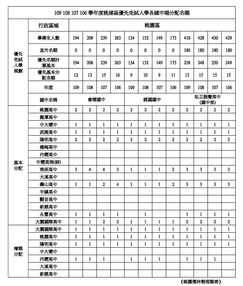 109年學校優先免試名額整理桃園區(會稽.經國.振聲).jpg