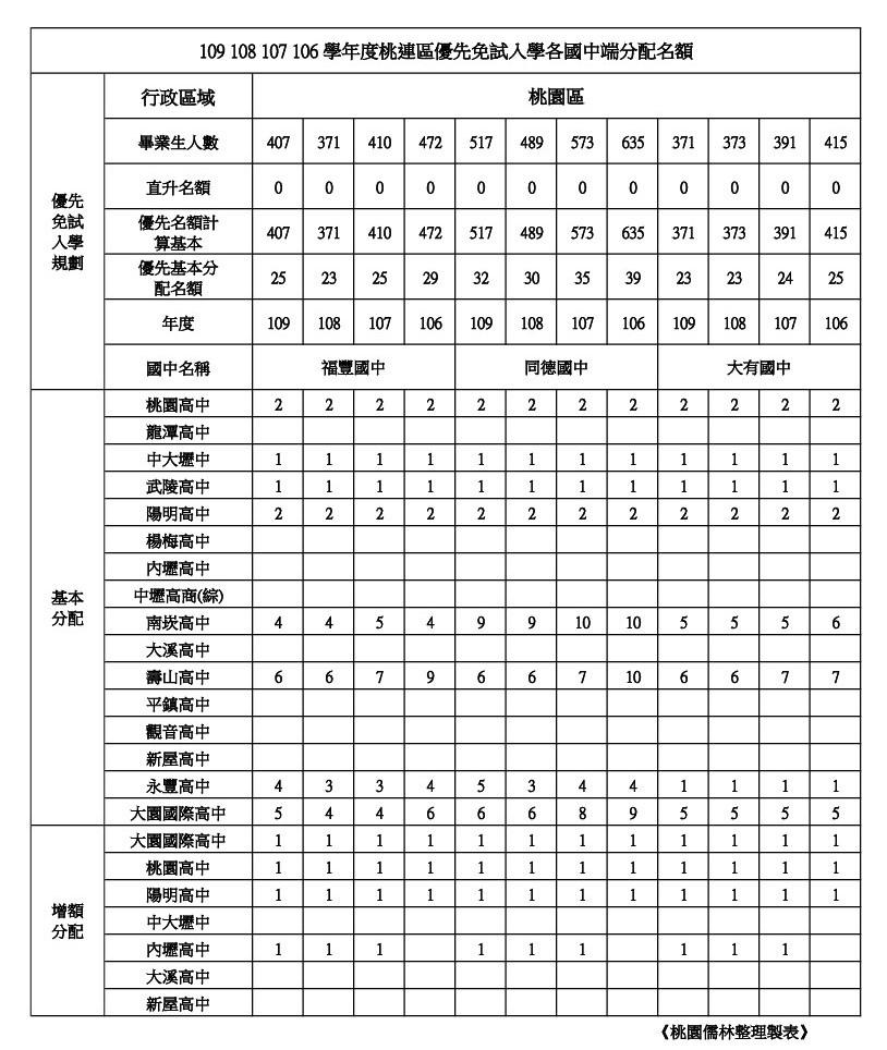 109年學校優先免試名額整理桃園區(福豐.同德.大有).jpg