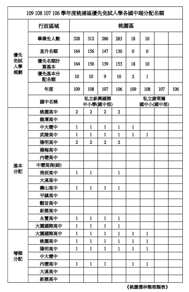 109年學校優先免試名額整理桃園區(新興.康萊爾).jpg
