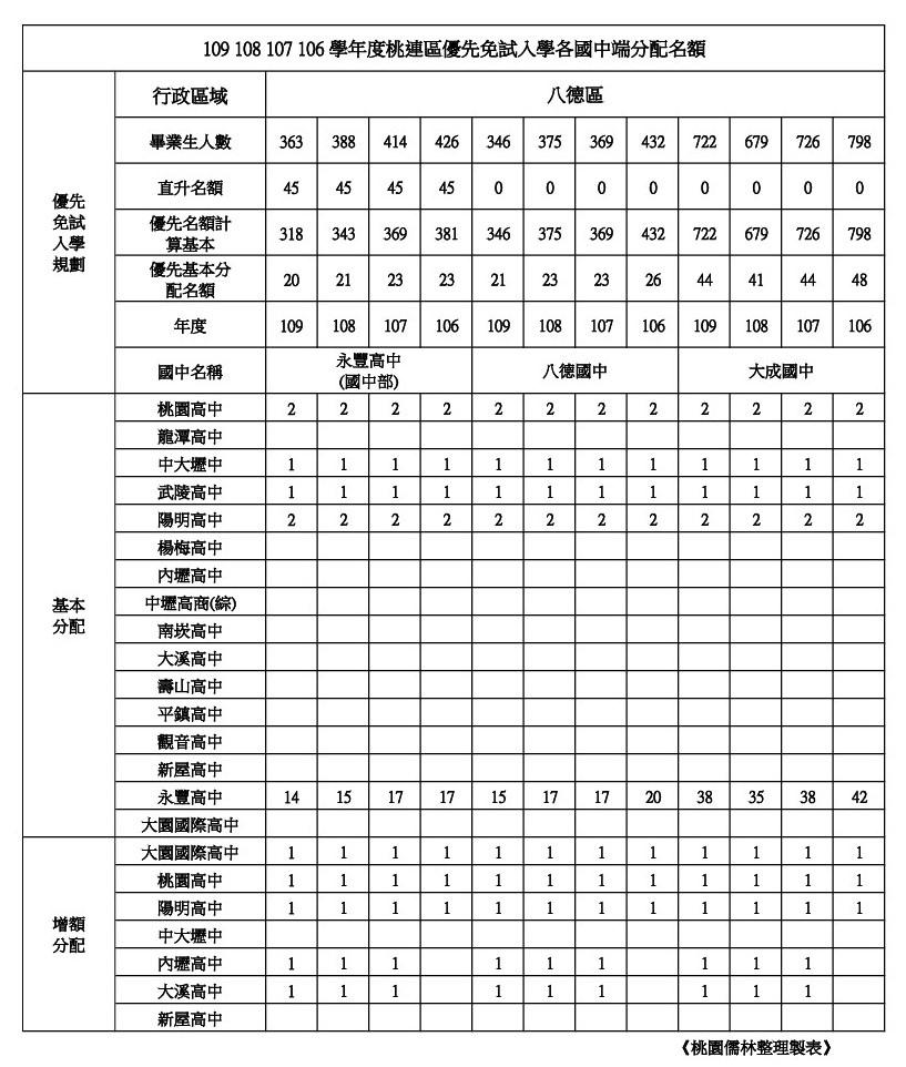 109學年學校優先免試名額整理八德區(永豐.八德.大成).jpg