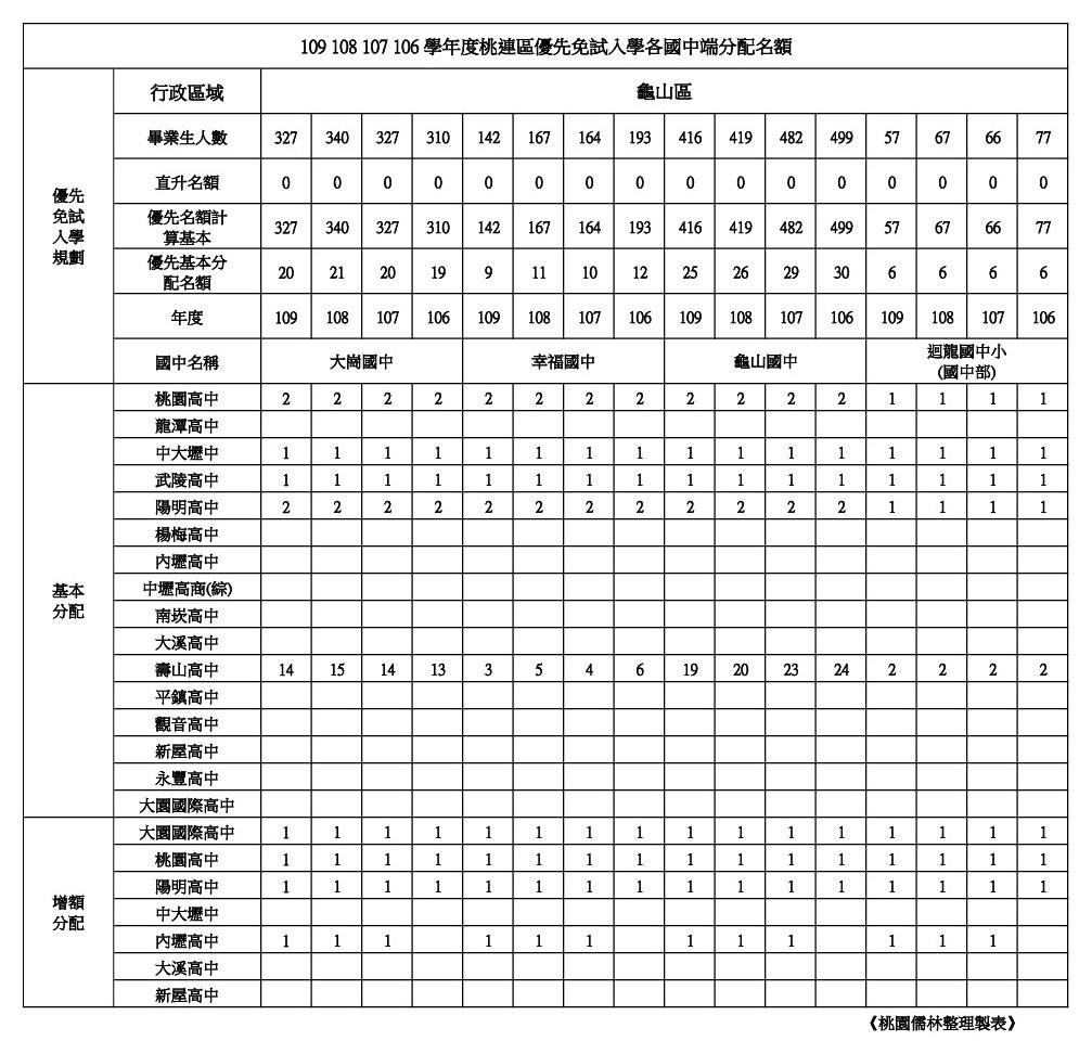 109學年學校優先免試名額整理龜山區(大崗.幸福.龜山.迴龍).jpg