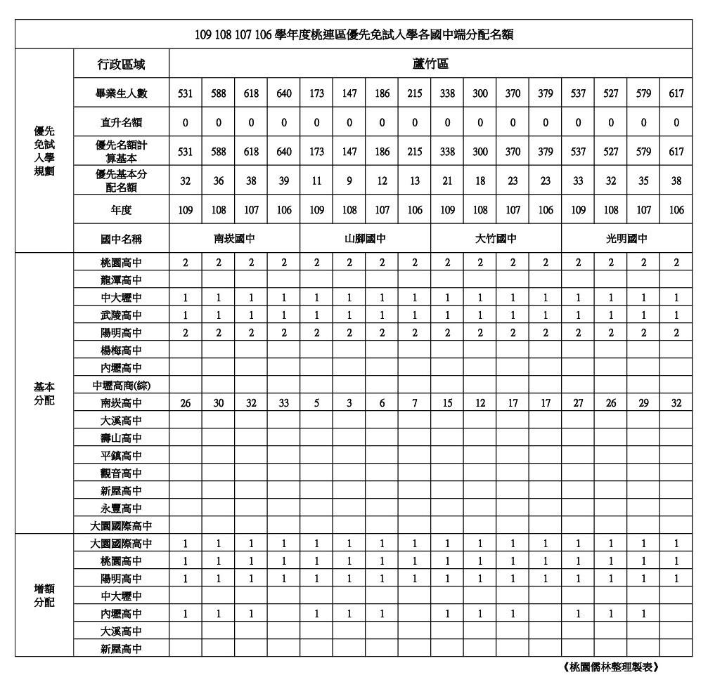 109學年學校優先免試名額整理蘆竹區(南崁.山腳.大竹.光明).jpg