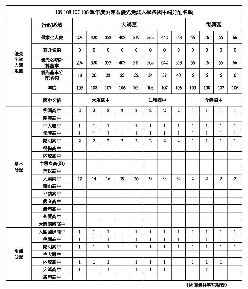 109學年學校優先免試名額整理大溪區(大溪.仁和) 復興區(介壽).jpg